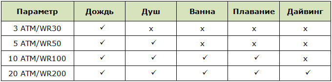 Показатели WR и АТМ фитнес-браслетов