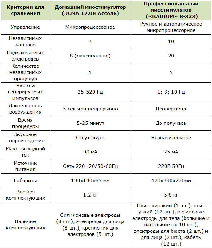 Различия между домашним и профессиональным миостимуляторами