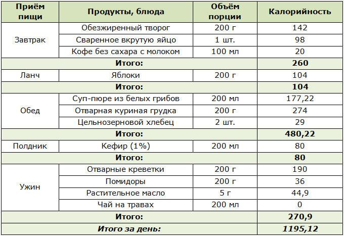 Белковое меню на 1 день в 1200 калорий