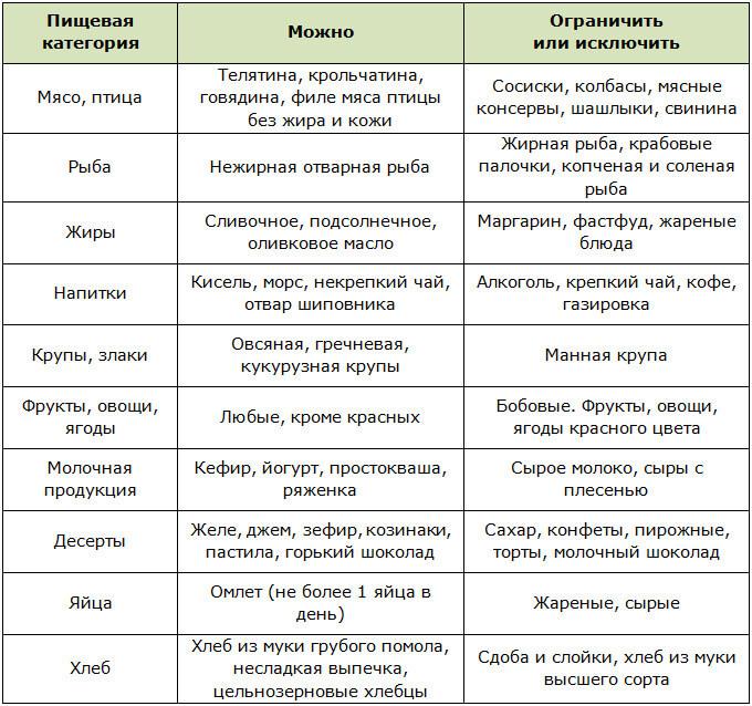 Разрешённые и запрещённые продукты при беременности