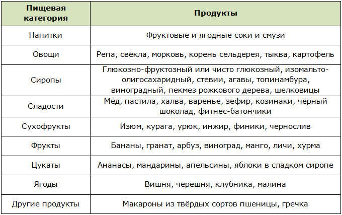 Таблица углеводов, с помощью которых можно закрыть посттренировочное окно