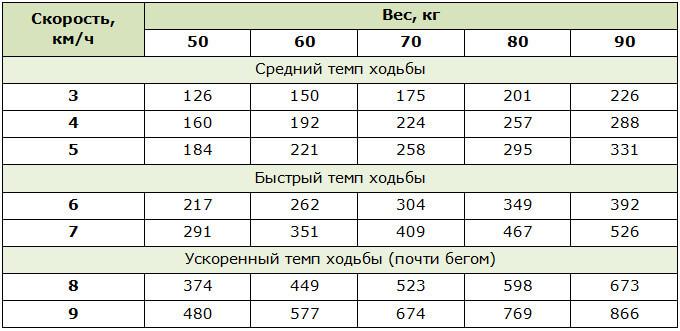 Расход калорий при ходьбе в зависимости от скорости и веса