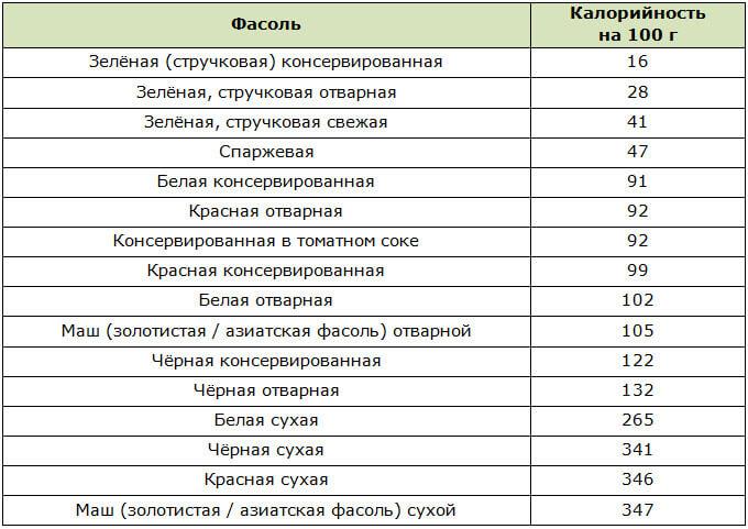 Таблица калорийности фасоли
