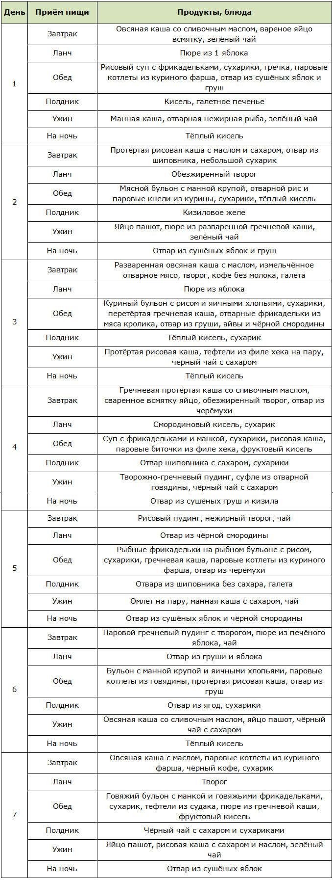 Примерное меню на неделю для лечебного стола №4 по Певзнеру