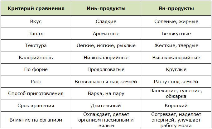 Возможные отличия классификации продуктов инь и ян