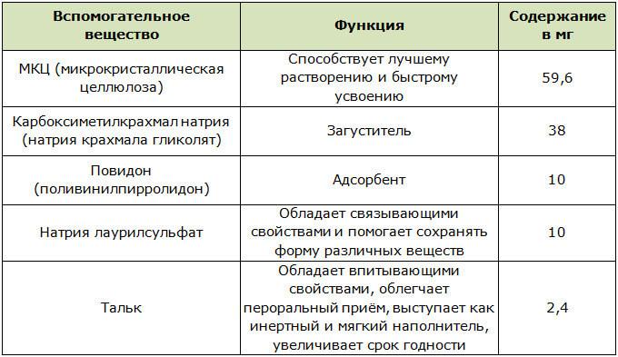 Вспомогательные компоненты в составе препарата Ксеналтен