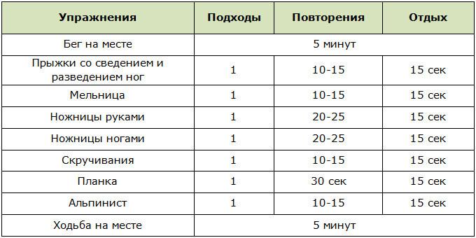 Программа круговой тренировки для сжигания жира