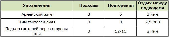 Программа тренировок для прокачивания среднего пучка дельты