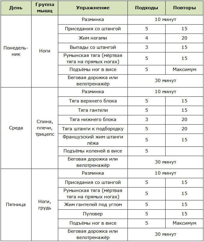 Упражнения на рельеф определённых частей тела для девушек