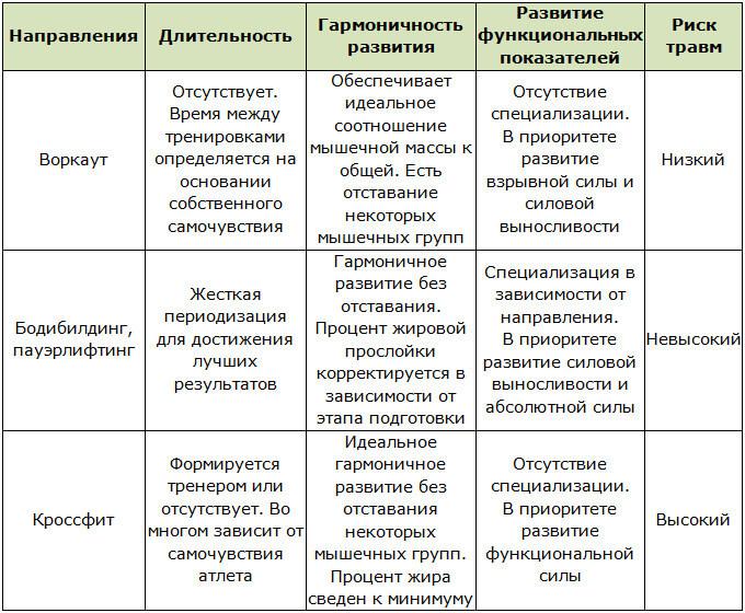 Таблица с различиями между воркаутом, бодибилдингом и кроссфитом